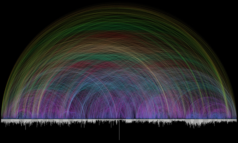 Chris Harrison's Bible Cross References Visualisation
